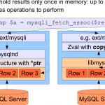mysqlnd比libmysql节省40%的内存占用