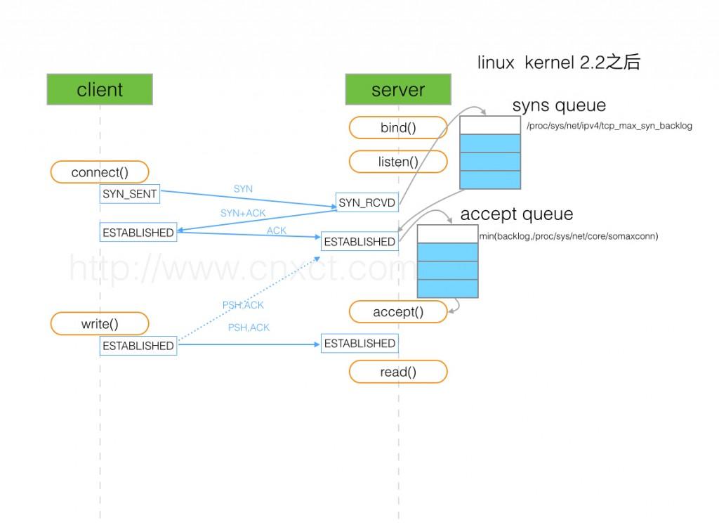 tcp-sync-queue-and-accept-queue-small