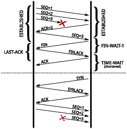 duplicate-segment
