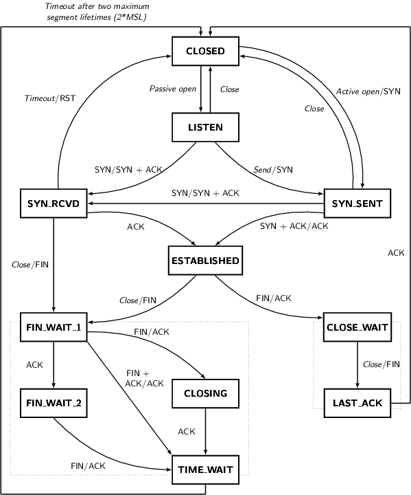 tcp-state-diagram